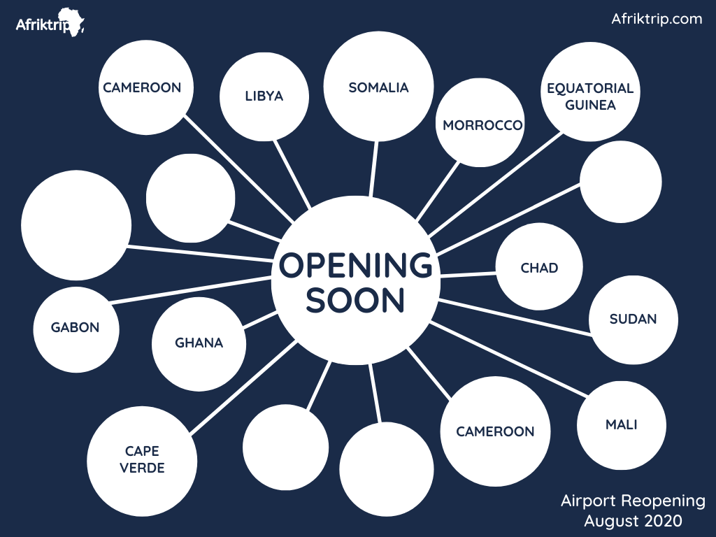 African International Tourism Reopening Update - August 2020