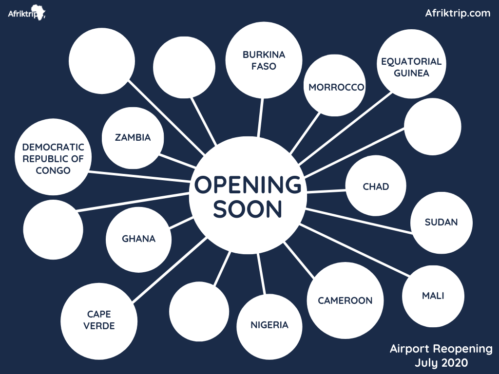Airport Reopening - Africa Covid-19 Situation - July 2020